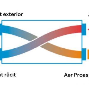 ventilatie centralizata cu recuperare de caldura
